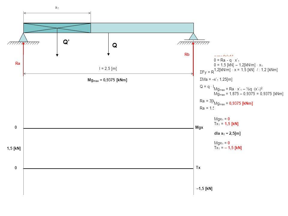 Q' Q x1 Rb przedział I 0 ≤ x1 ≤ l=2,5[m] Mgx1 = Ra ∙ x1 – Q' ∙ ½ x1